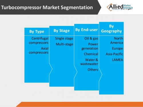 Turbocompressor Market'