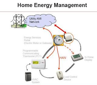 Home Energy Management Market'