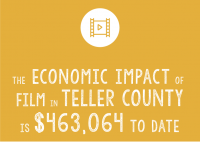 Statistics of Filming Impact in Teller County