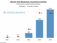 bitcoin and blockchain investment activity