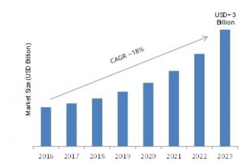 Wi-Fi Booster Market'