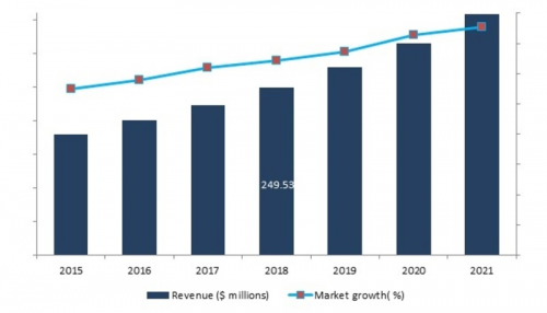 Commercial Aircraft Seat Actuation Market'