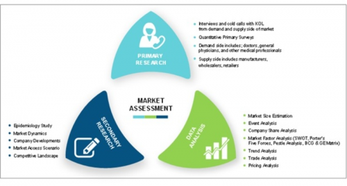 Retinal detachment Market'