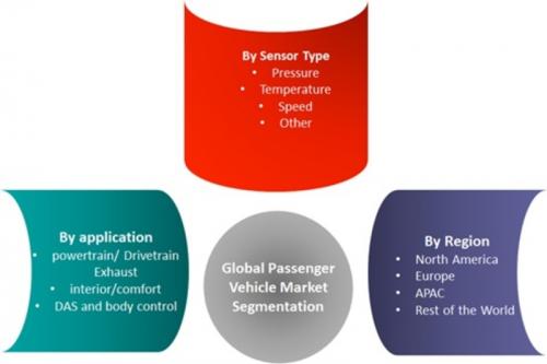 Passenger Car Sensors Market'