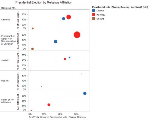 Religious Poll'