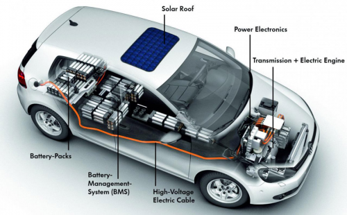 Electric Vehicles Battery Market Analysis and Industry'