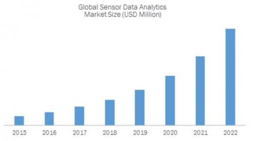 Sensor Data Analytics Market'