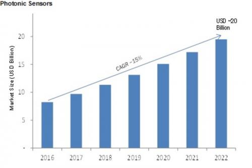 Photonic Sensors Market'