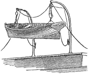 Boat Davits Market'