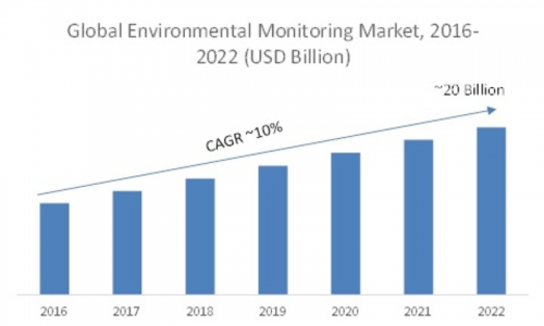 Environmental Monitoring Market'