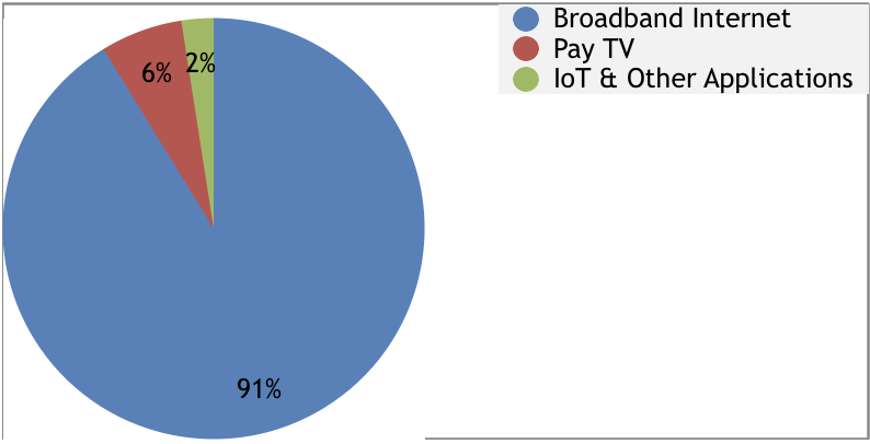 Distribution of 5G-Based FWA Service Revenue