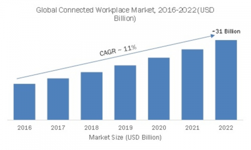 Connected Workplace Market'