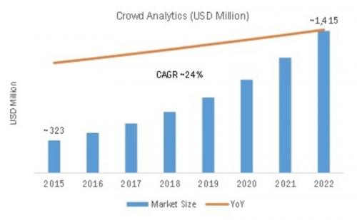 Crowd Analytics Market'