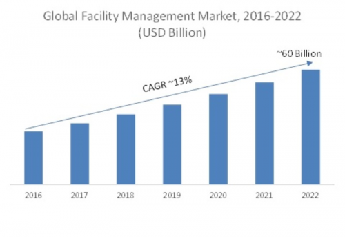 Facility Management Market'