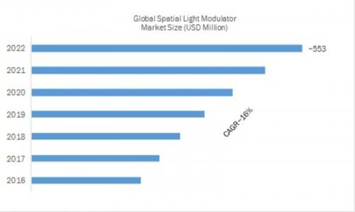 Spatial Light Modulator Market'