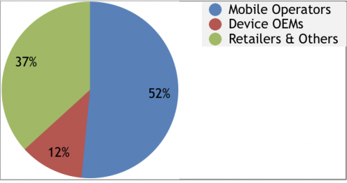 Distribution of Mobile Phone Insurance Revenue, by Sales Cha'
