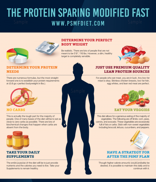 Protein Sparing Modified Fasting'