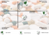 Growth/Share Chart On The Pharmaceuticals Market By Region'