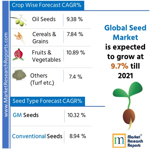 Global Seed Market Research Report 2021'