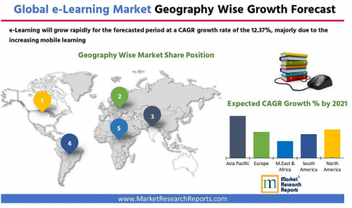 Global e-Learning Market Research Report 2021'