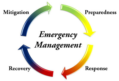 Incident and Emergency Management'