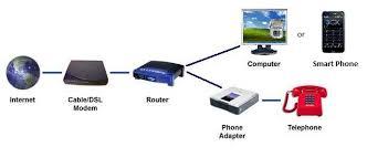 Voice over Internet Protocol'