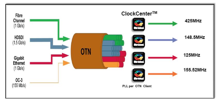 Data Center Interconnect – Technology Blog