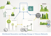 Distributed Generation and Energy Storage in Telecom Network