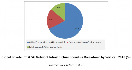 Global Private LTE & 5G Network Infrastructure Spend'
