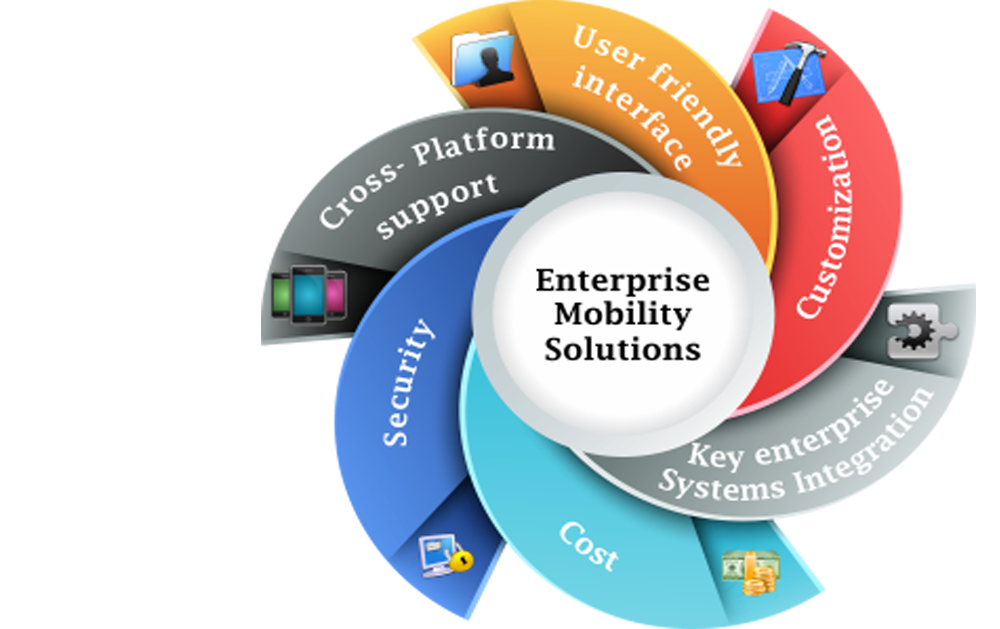 The Demand for Enterprise Mobility Life-Cycle Services Is Expected