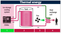 Thermal Energy Storage Systems Market