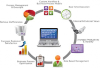 Business Workflow Automation & Optimization market