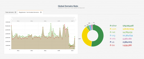 Global Domains Stats on WebHostingGeeks.com'