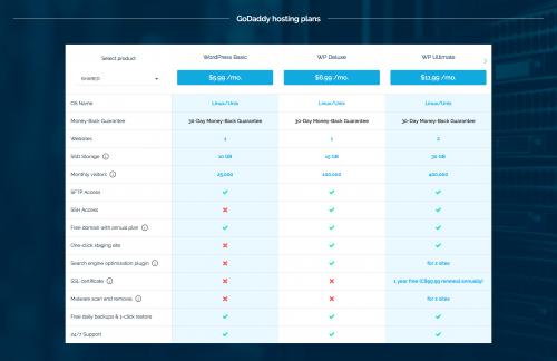 Provider Listing on WebHostingGeeks.com'