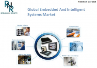 Embedded And Intelligent Systems Market