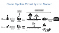 Pipeline Virtual System Market