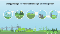 Energy Storage for Renewable Energy Grid Integration Market
