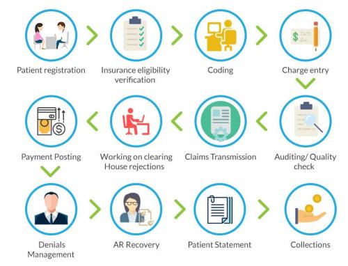 Global Medical Billing Software Market'