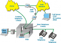 Internet Protocol (IP) Telephony Market Research Report by S