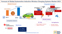 Forecast of Global Automotive Inductive Wireless Charging