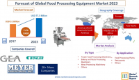 Forecast of Global Food Processing Equipment Market 2023