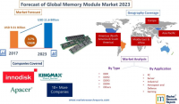 Forecast of Global Memory Module Market 2023