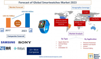 Forecast of Global Smartwatches Market 2023