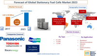 Forecast of Global Stationary Fuel Cells Market 2023