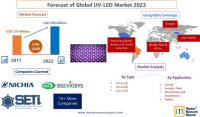 Forecast of Global UV-LED Market 2023