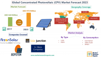 Forecast of Global Concentrated Photovoltaic (CPV) Market