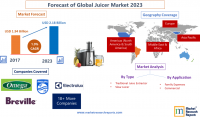 Forecast of Global Juicer Market 2023