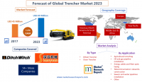 Forecast of Global Trencher Market 2023