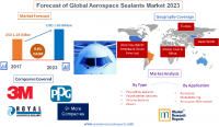 Forecast of Global Aerospace Sealants Market 2023