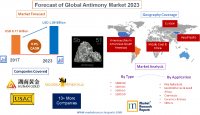 Forecast of Global Antimony Market 2023